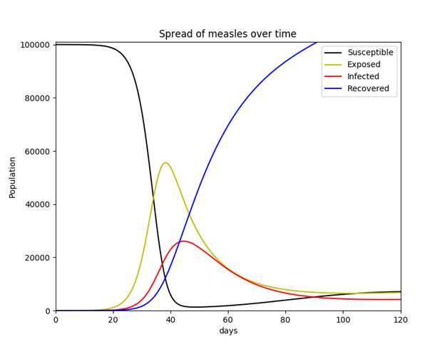 Modeling the Spread of Infectious Disease: The SIR and MSEIR compartment models