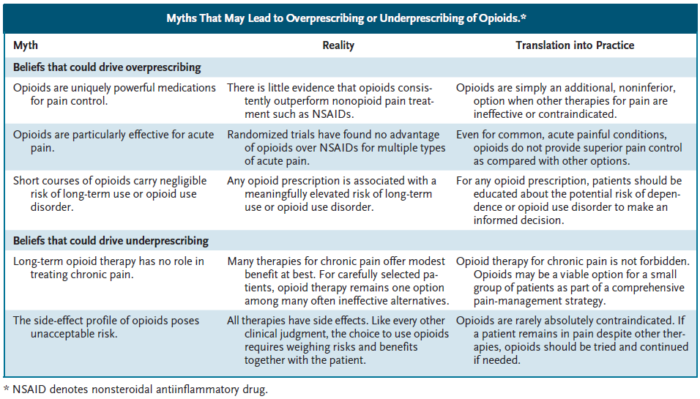 Barnett ML. Opioid Prescribing in the Midst of Crisis — Myths and Realities. New England Journal of Medicine. 2020;382(12):1086-1088. doi:10.1056/nejmp1914257